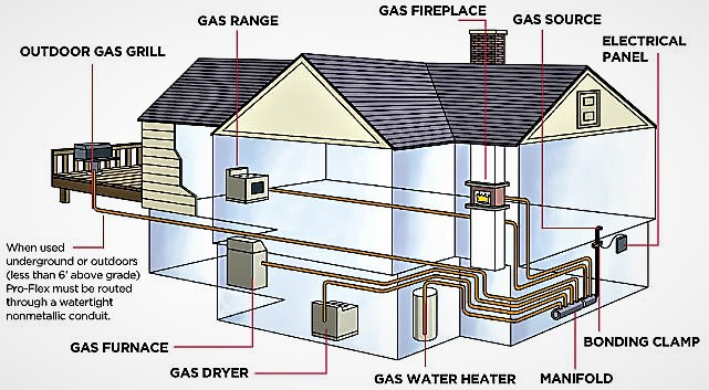 Gas Line Installation Chimney Sweep Amp Masonry Services